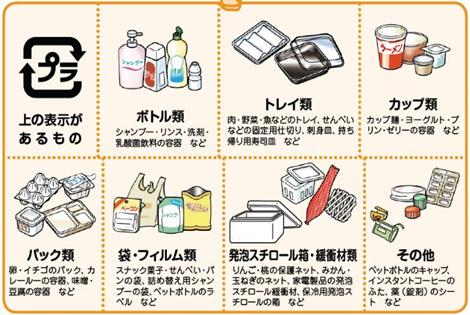 容器包装プラスチックの種類イメージ
